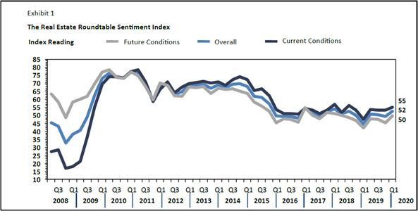 Q12020 Economic Sentiment Survey CHART