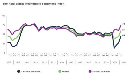Q1-2021-Sentiment Index Graph - HomePage