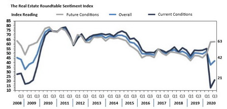 Q3 2020 Sentiment Index -RW 475